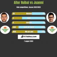 Aitor Ruibal vs Juanmi h2h player stats