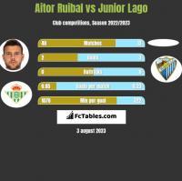 Aitor Ruibal vs Junior Lago h2h player stats