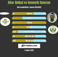 Aitor Ruibal vs Kenneth Omeruo h2h player stats