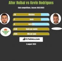 Aitor Ruibal vs Kevin Rodrigues h2h player stats