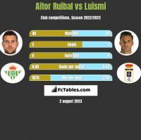 Aitor Ruibal vs Luismi h2h player stats
