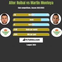 Aitor Ruibal vs Martin Montoya h2h player stats