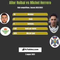 Aitor Ruibal vs Michel Herrero h2h player stats