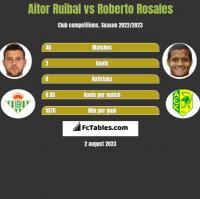 Aitor Ruibal vs Roberto Rosales h2h player stats