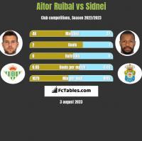 Aitor Ruibal vs Sidnei h2h player stats