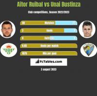 Aitor Ruibal vs Unai Bustinza h2h player stats