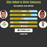 Aitor Ruibal vs Victor Camarasa h2h player stats