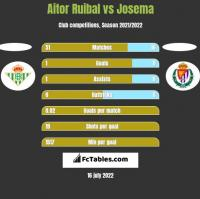 Aitor Ruibal vs Josema h2h player stats