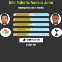 Aitor Ruibal vs Emerson Junior h2h player stats