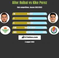 Aitor Ruibal vs Kike Perez h2h player stats