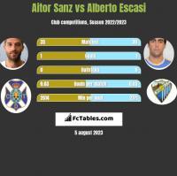 Aitor Sanz vs Alberto Escasi h2h player stats
