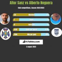 Aitor Sanz vs Alberto Noguera h2h player stats