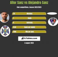 Aitor Sanz vs Alejandro Sanz h2h player stats