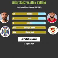 Aitor Sanz vs Alex Vallejo h2h player stats