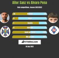 Aitor Sanz vs Alvaro Pena h2h player stats