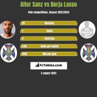 Aitor Sanz vs Borja Lasso h2h player stats