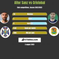 Aitor Sanz vs Cristobal h2h player stats