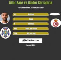 Aitor Sanz vs Galder Cerrajeria h2h player stats