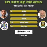 Aitor Sanz vs Hugo Fraile Martinez h2h player stats