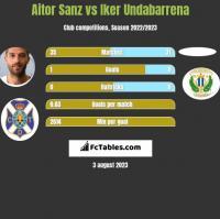 Aitor Sanz vs Iker Undabarrena h2h player stats