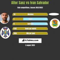 Aitor Sanz vs Ivan Salvador h2h player stats