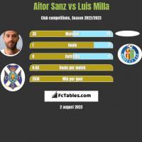 Aitor Sanz vs Luis Milla h2h player stats