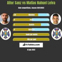 Aitor Sanz vs Matias Nahuel Leiva h2h player stats