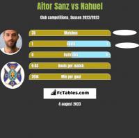 Aitor Sanz vs Nahuel h2h player stats