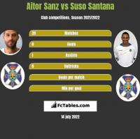 Aitor Sanz vs Suso Santana h2h player stats