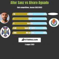 Aitor Sanz vs Alvaro Aguado h2h player stats