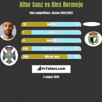 Aitor Sanz vs Alex Bermejo h2h player stats