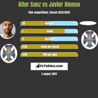 Aitor Sanz vs Javier Alonso h2h player stats