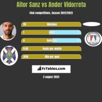 Aitor Sanz vs Ander Vidorreta h2h player stats