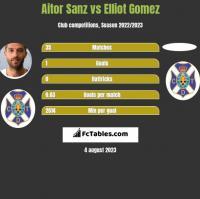 Aitor Sanz vs Elliot Gomez h2h player stats