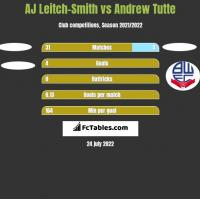 AJ Leitch-Smith vs Andrew Tutte h2h player stats