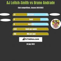 AJ Leitch-Smith vs Bruno Andrade h2h player stats