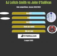 AJ Leitch-Smith vs John O'Sullivan h2h player stats