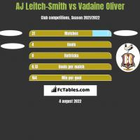 AJ Leitch-Smith vs Vadaine Oliver h2h player stats