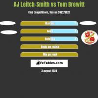 AJ Leitch-Smith vs Tom Brewitt h2h player stats