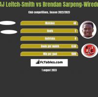 AJ Leitch-Smith vs Brendan Sarpeng-Wiredu h2h player stats
