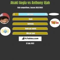 Akaki Gogia vs Anthony Ujah h2h player stats
