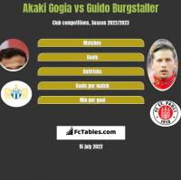 Akaki Gogia vs Guido Burgstaller h2h player stats