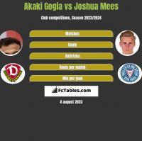 Akaki Gogia vs Joshua Mees h2h player stats