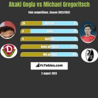 Akaki Gogia vs Michael Gregoritsch h2h player stats