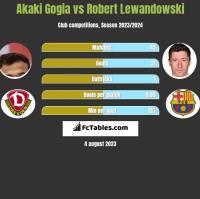 Akaki Gogia vs Robert Lewandowski h2h player stats
