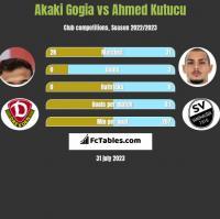 Akaki Gogia vs Ahmed Kutucu h2h player stats