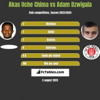 Akas Uche Chima vs Adam Dzwigala h2h player stats