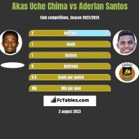 Akas Uche Chima vs Aderlan Santos h2h player stats