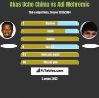 Akas Uche Chima vs Adi Mehremic h2h player stats