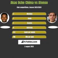 Akas Uche Chima vs Afonso h2h player stats